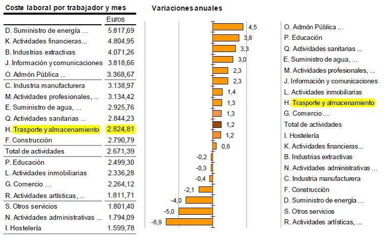 INE Coste Laboral Logistica Surus Inversa Marzo16