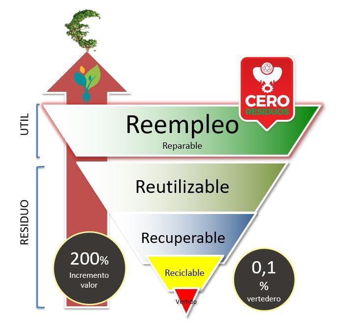 chart reempleo
