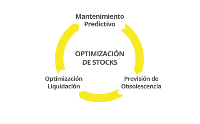 optimización de stocks