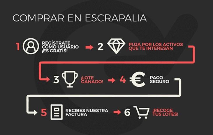 Comprar stocks de segunda mano en Escrapalia Subastas online1