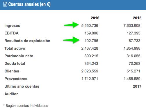 SURUS INVERSA SL MADRID Informe comercial de riesgo financiero y mercantil 2