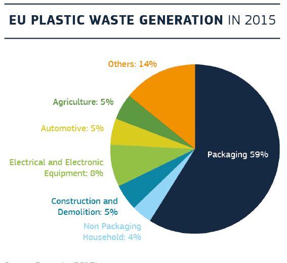 eu plastic generation