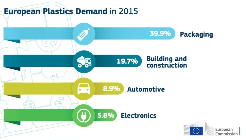 european plastics demand