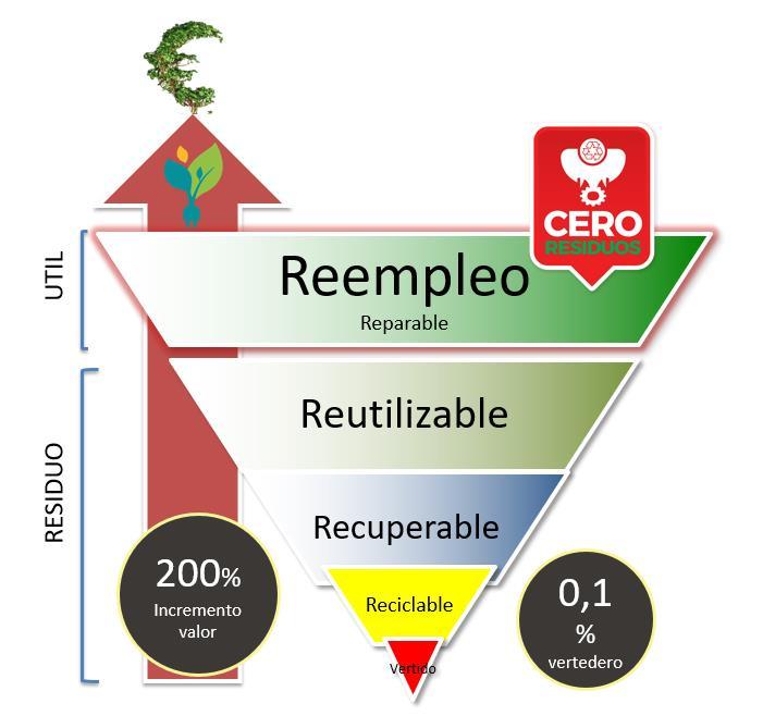Reutilizar, Reemplear y Recuperar y Reciclar