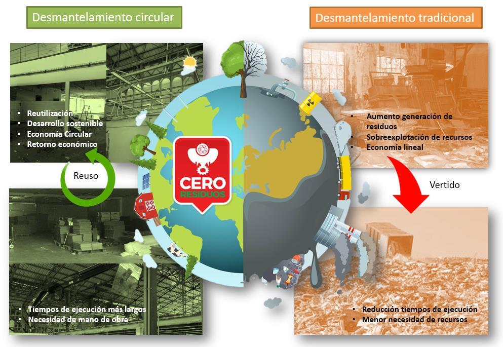 Desmantelamiento Economia Circular Empresas