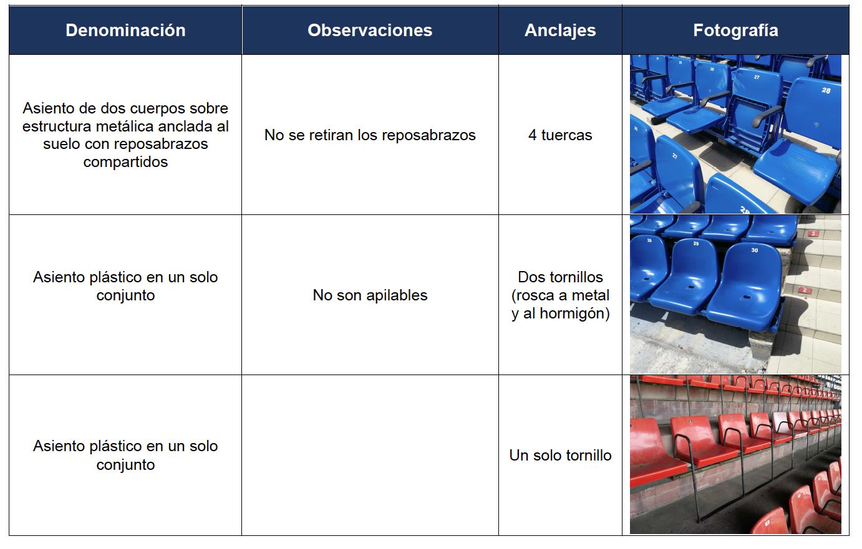 Tabla de los diferentes tipos de asientos de las gradas